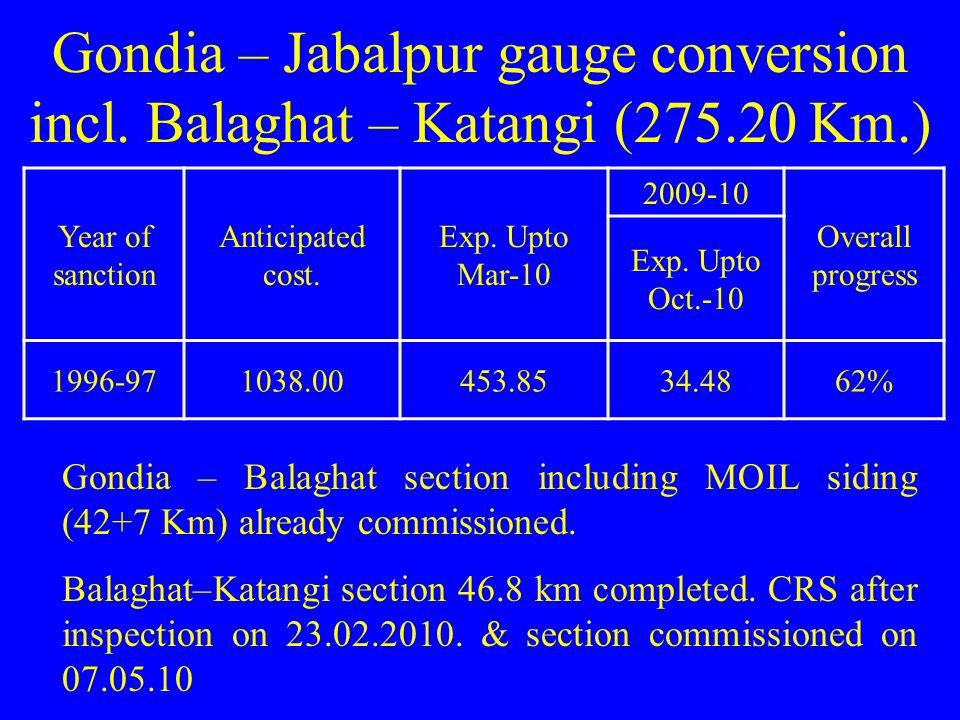 Gondia – Jabalpur gauge conversion incl. Balaghat – Katangi (275.20 Km.)