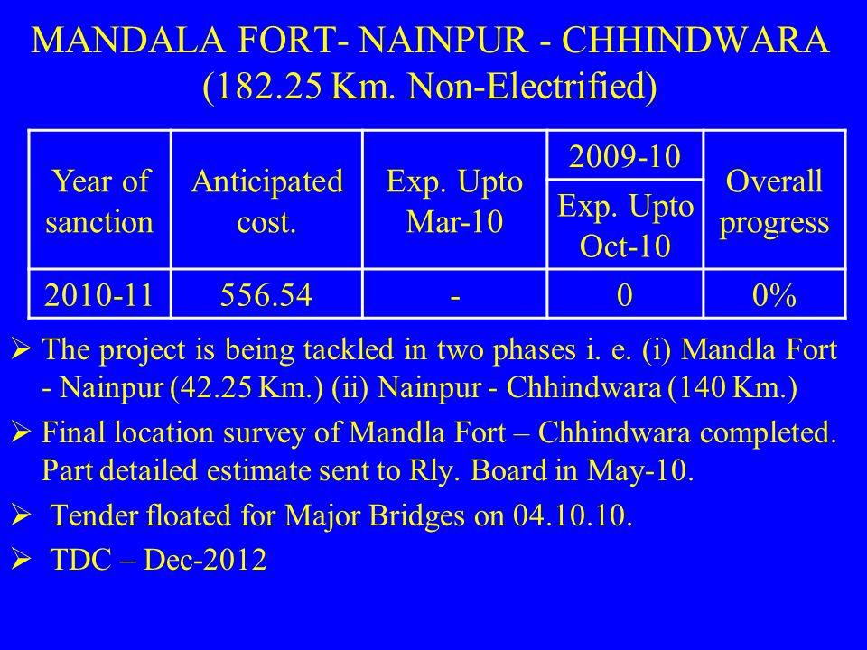 MANDALA FORT- NAINPUR - CHHINDWARA (182.25 Km. Non-Electrified)