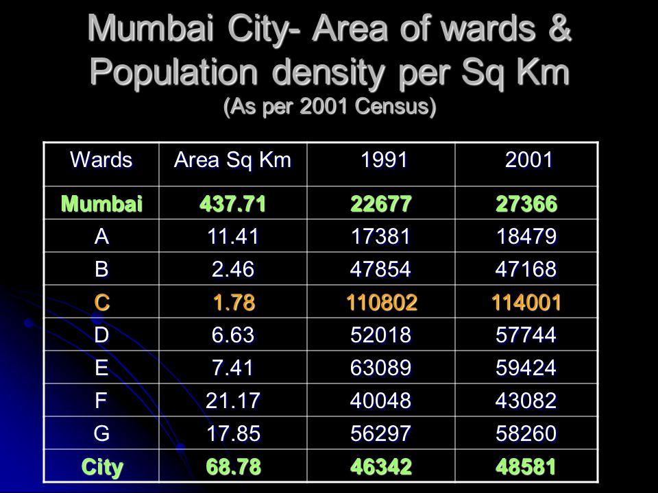 Mumbai City- Area of wards & Population density per Sq Km (As per 2001 Census)