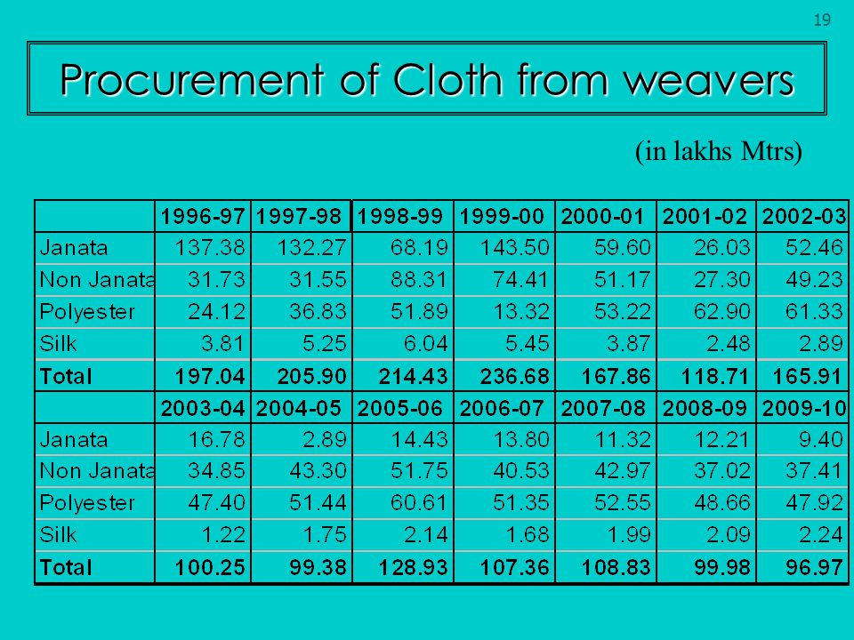 Procurement of Cloth from weavers