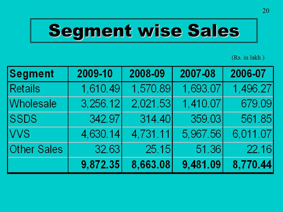 20 Segment wise Sales (Rs. in lakh )