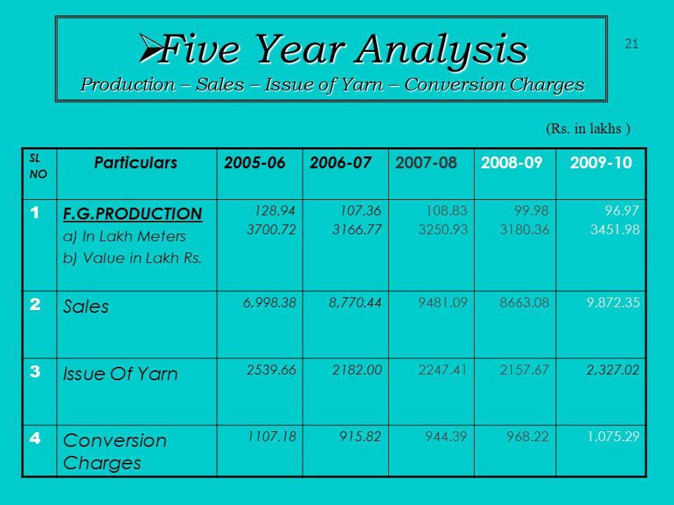 Five Year Analysis Production – Sales – Issue of Yarn – Conversion Charges