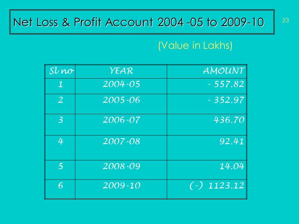 Net Loss & Profit Account 2004 -05 to 2009-10