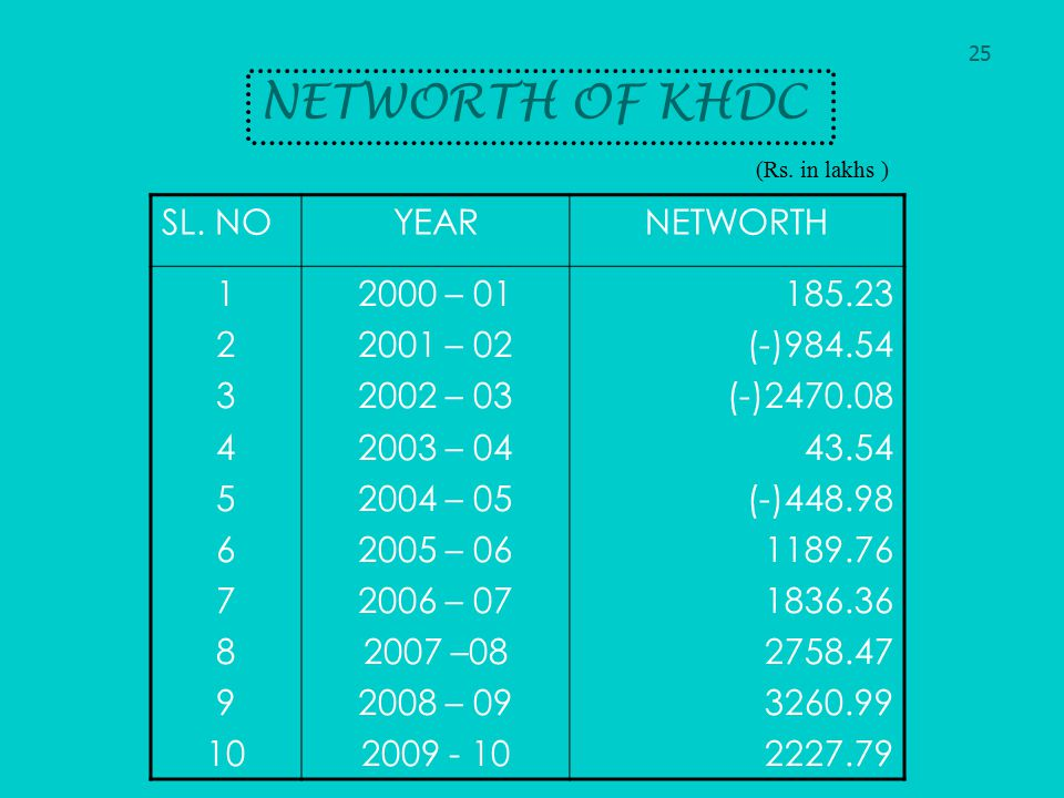 NETWORTH OF KHDC SL. NO YEAR NETWORTH 1 2 3 4 5 6 7 8 9 10 2000 – 01