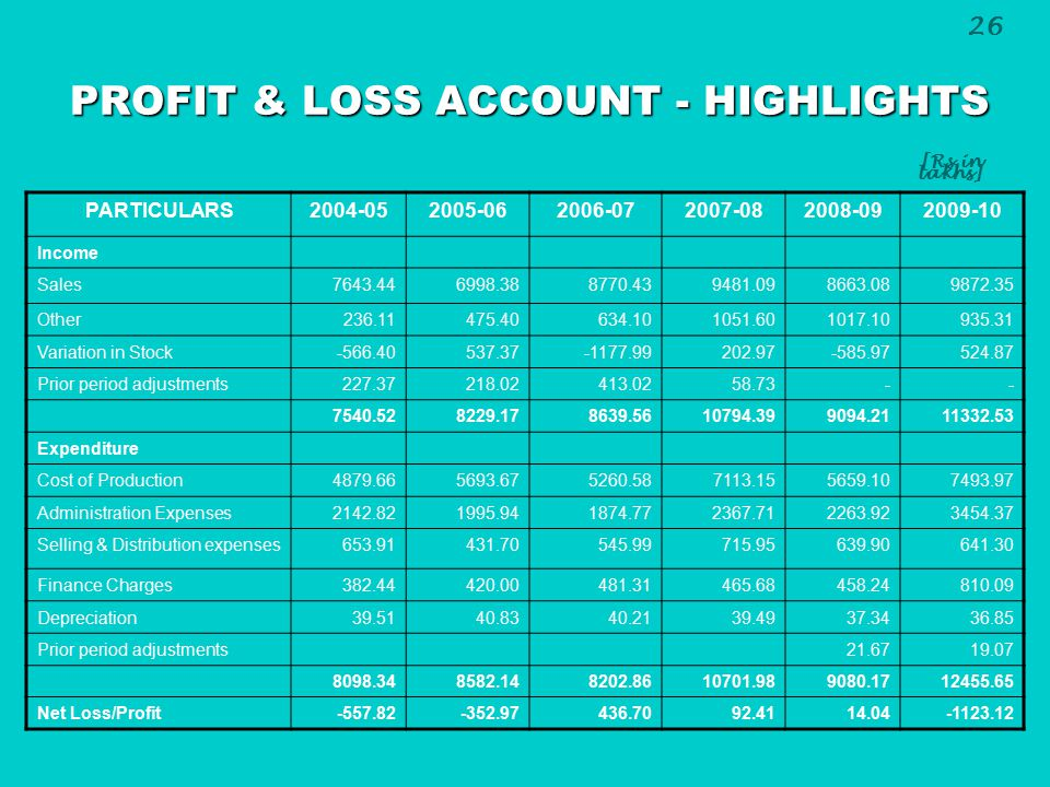 PROFIT & LOSS ACCOUNT - HIGHLIGHTS