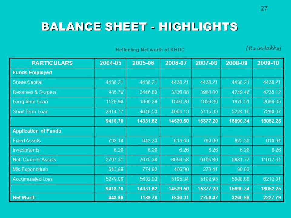 BALANCE SHEET - HIGHLIGHTS