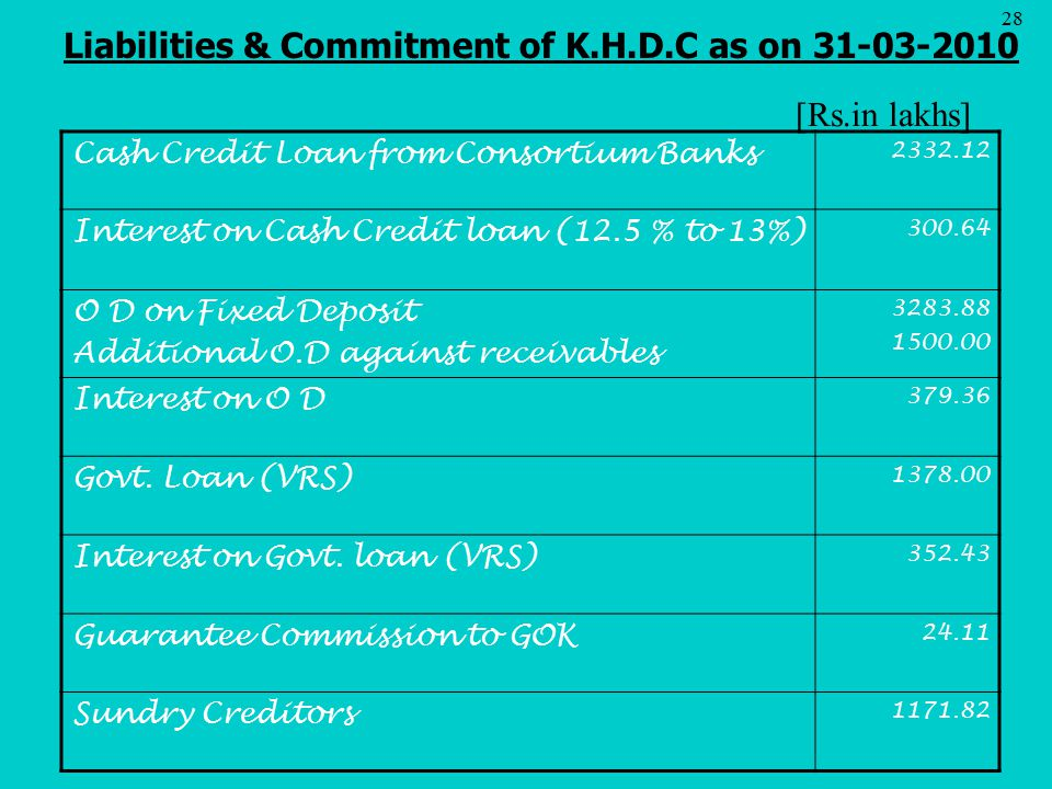 Liabilities & Commitment of K.H.D.C as on 31-03-2010