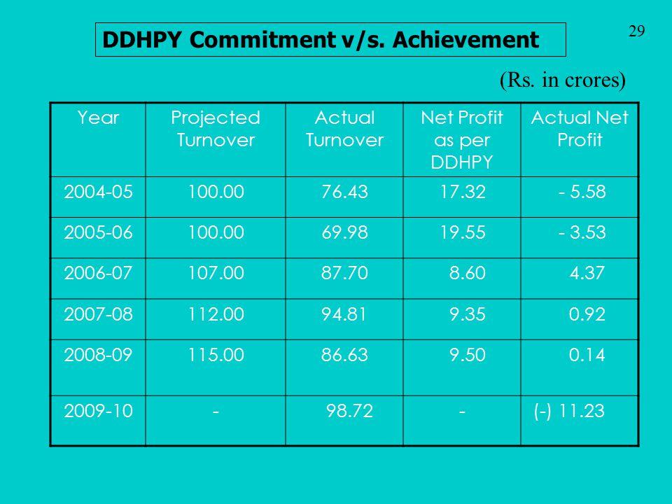 DDHPY Commitment v/s. Achievement