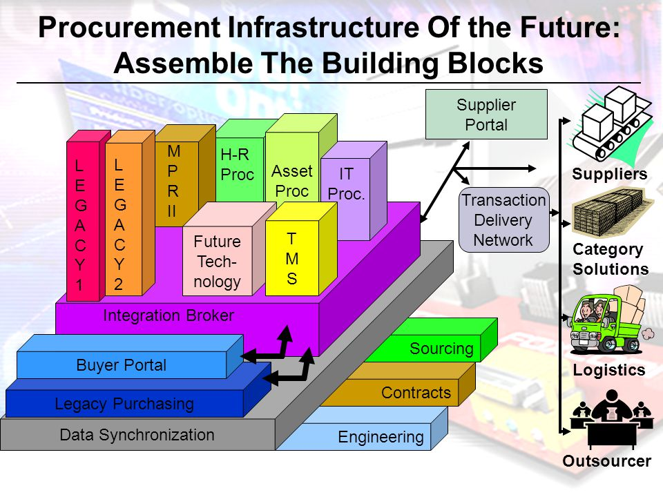 Procurement Infrastructure Of the Future: Assemble The Building Blocks