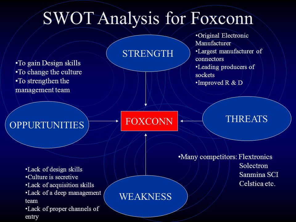 SWOT Analysis for Foxconn
