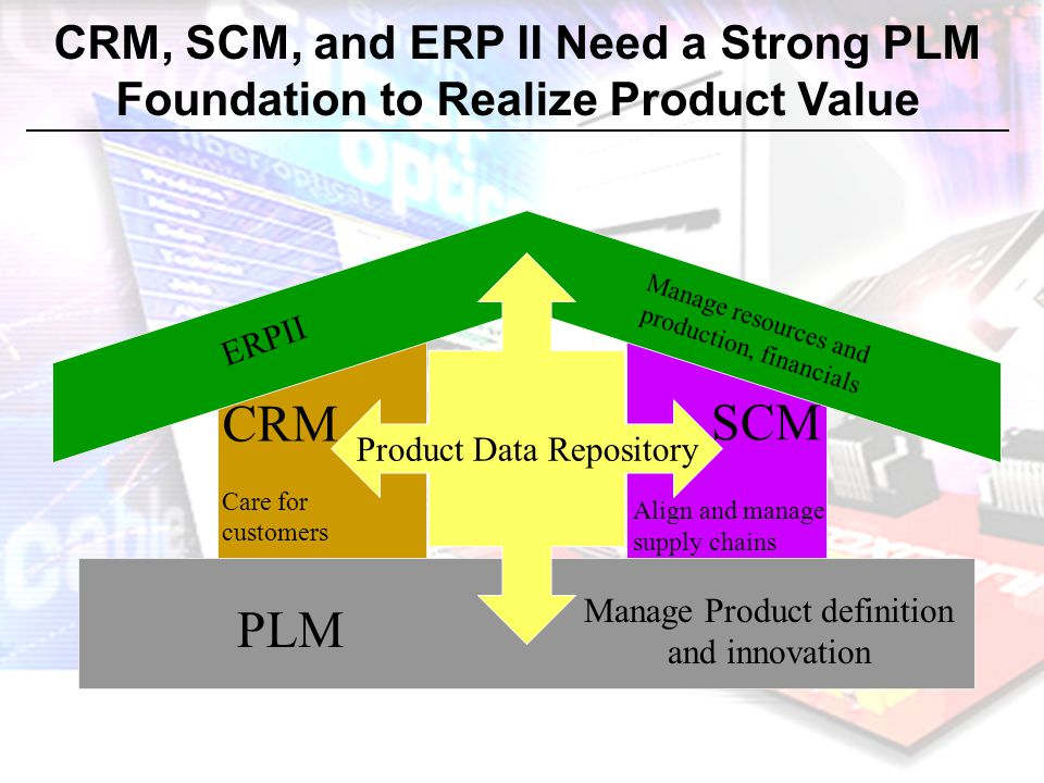 CRM SCM PLM CRM, SCM, and ERP II Need a Strong PLM