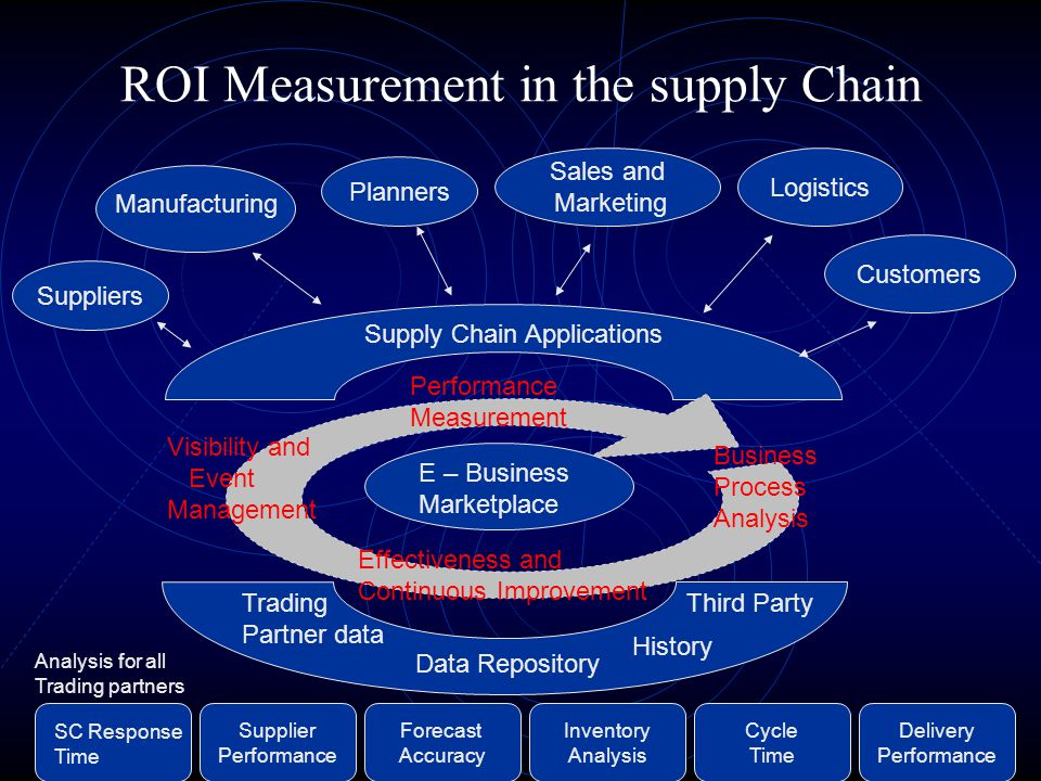 ROI Measurement in the supply Chain
