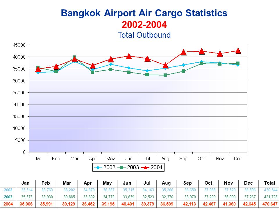 Bangkok Airport Air Cargo Statistics 2002-2004 Total Outbound