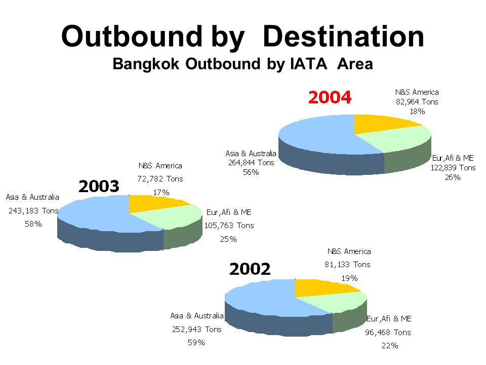 Outbound by Destination Bangkok Outbound by IATA Area