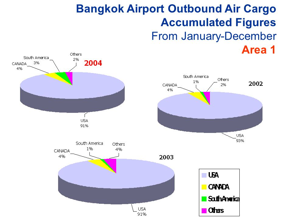 Bangkok Airport Outbound Air Cargo Accumulated Figures From January-December Area 1
