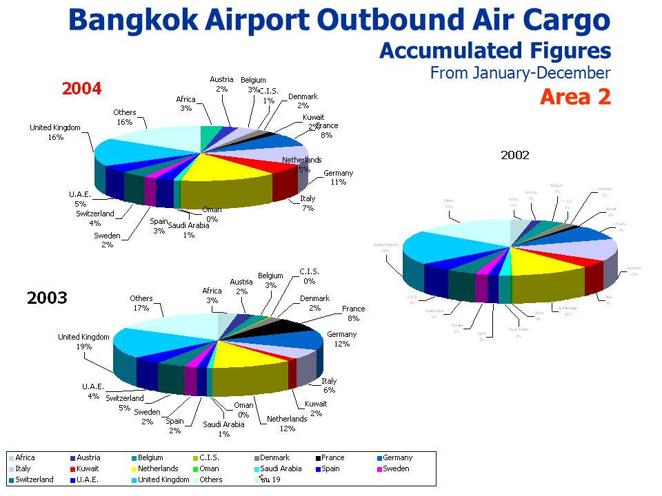 Bangkok Airport Outbound Air Cargo Accumulated Figures From January-December Area 2