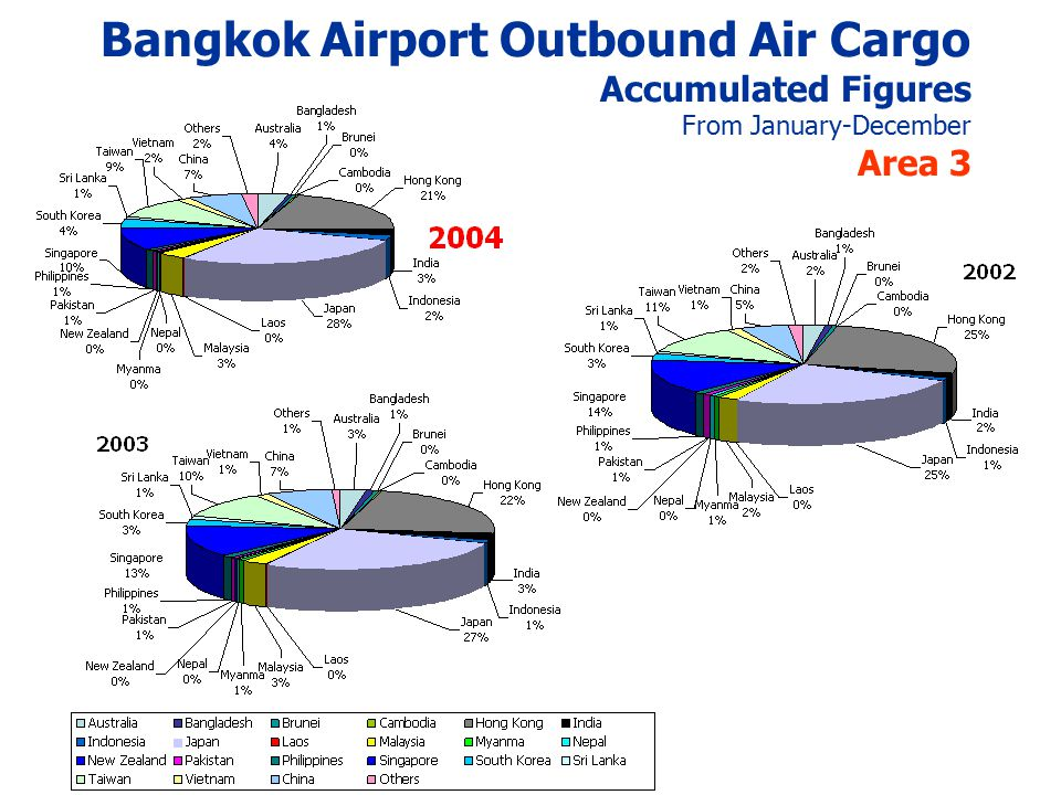 Bangkok Airport Outbound Air Cargo Accumulated Figures From January-December Area 3