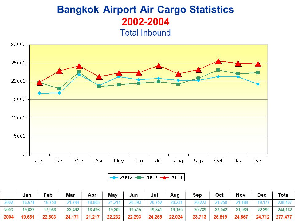 Bangkok Airport Air Cargo Statistics 2002-2004 Total Inbound