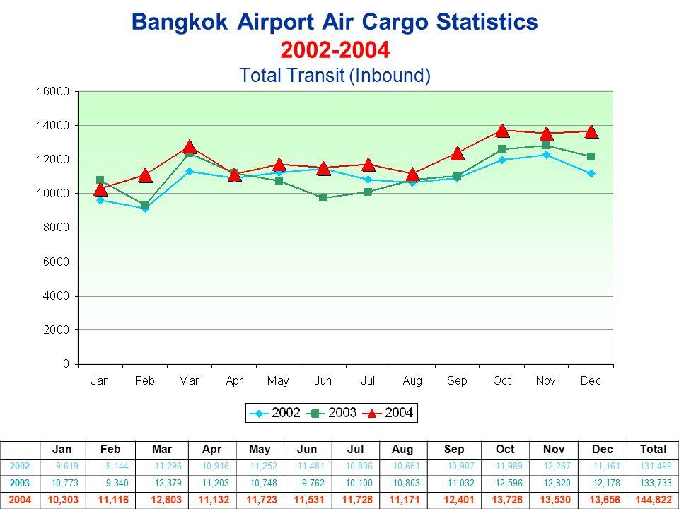 Bangkok Airport Air Cargo Statistics 2002-2004 Total Transit (Inbound)