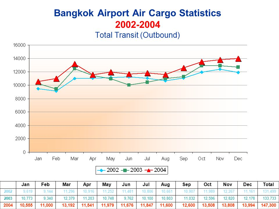 Bangkok Airport Air Cargo Statistics 2002-2004 Total Transit (Outbound)