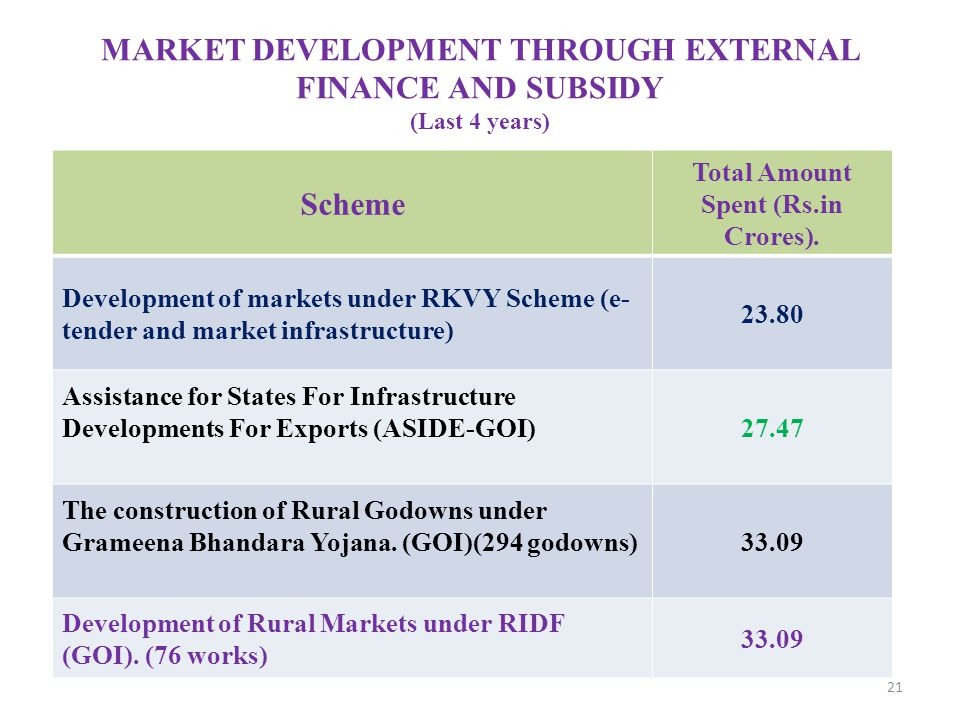 MARKET DEVELOPMENT THROUGH EXTERNAL FINANCE AND SUBSIDY (Last 4 years)