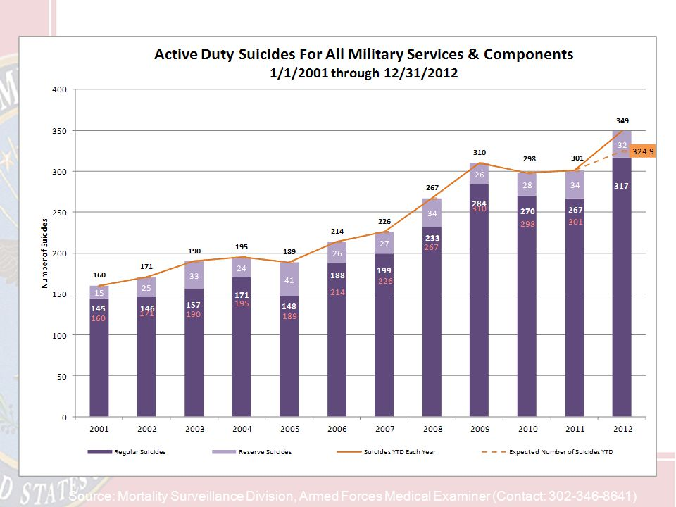 Note: Orange total in 2012 shows expected suicides based on the 2001-2011 trend.
