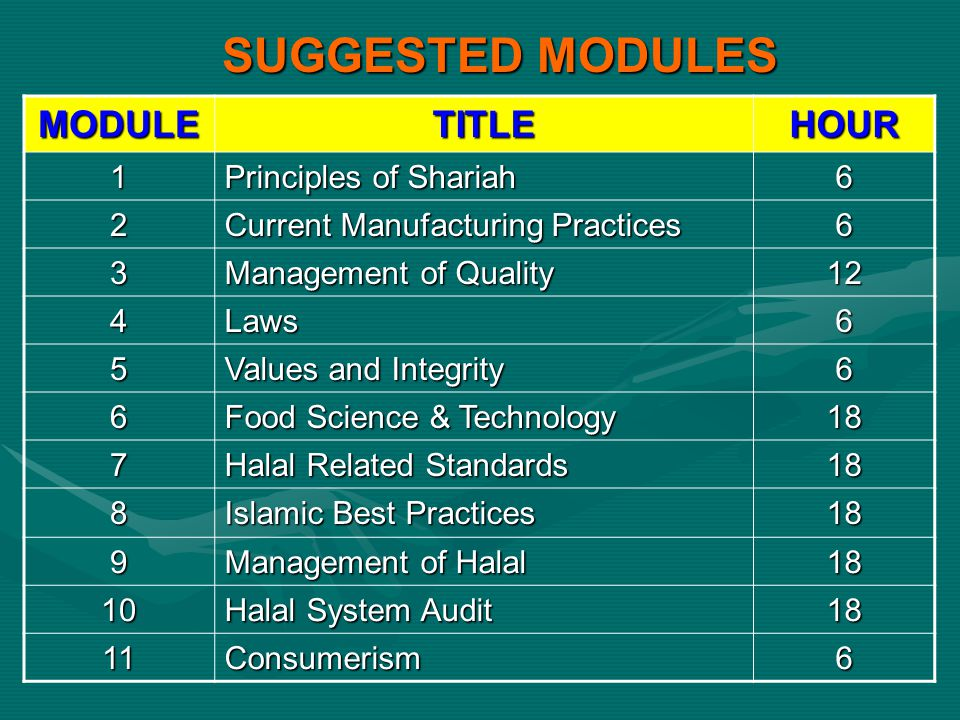 SUGGESTED MODULES MODULE TITLE HOUR 1 Principles of Shariah 6 2