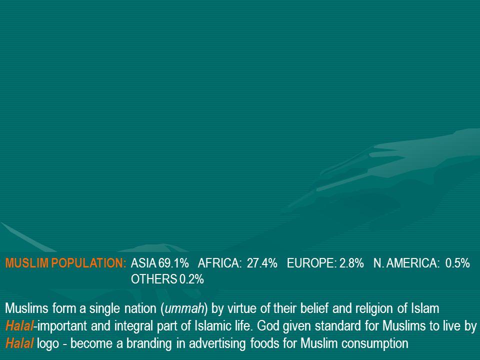 MUSLIM POPULATION: ASIA 69. 1% AFRICA: 27. 4% EUROPE: 2. 8% N