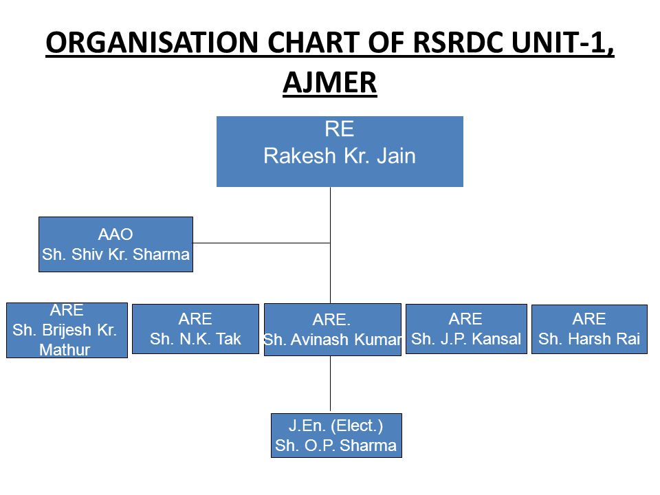 ORGANISATION CHART OF RSRDC UNIT-1, AJMER