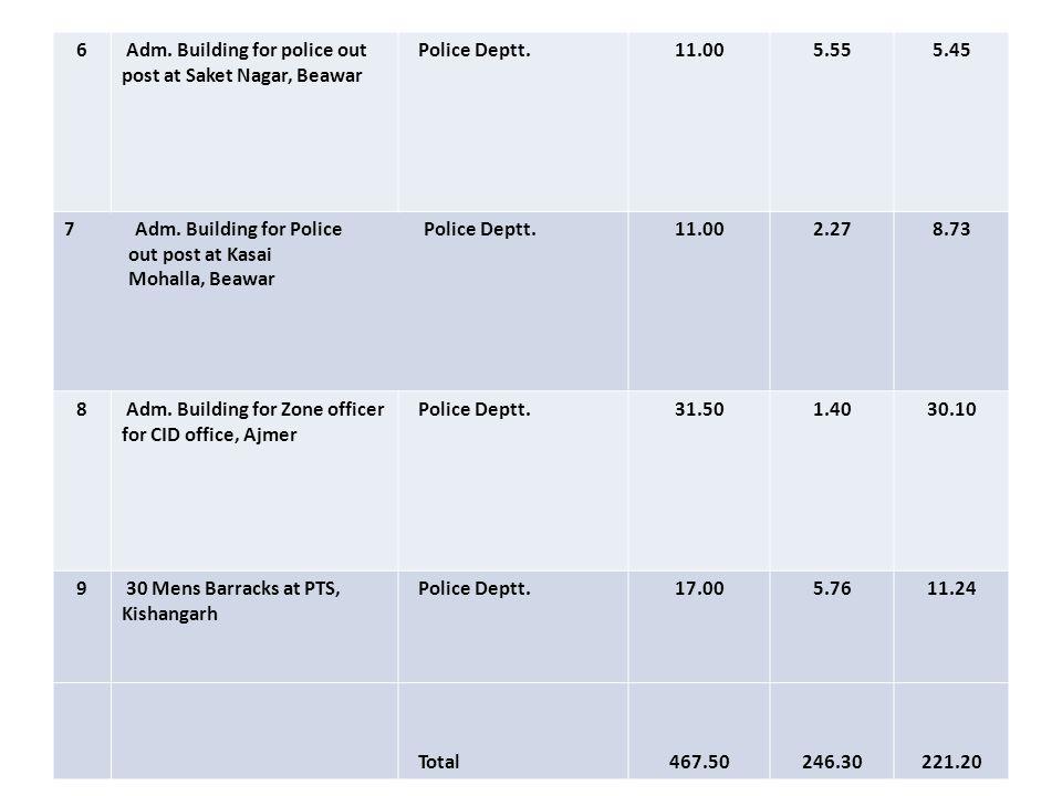 6 Adm. Building for police out post at Saket Nagar, Beawar. Police Deptt. 11.00. 5.55. 5.45.