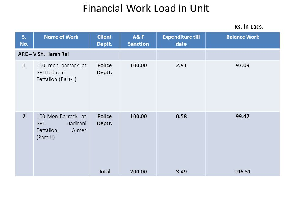 Financial Work Load in Unit Rs. in Lacs.