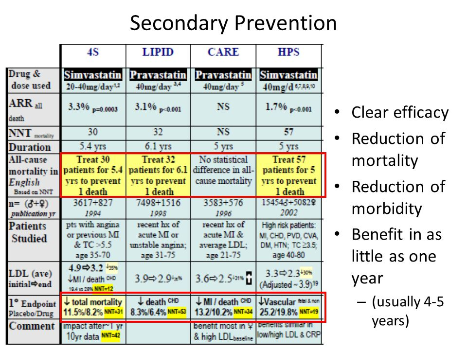 Secondary Prevention Clear efficacy Reduction of mortality