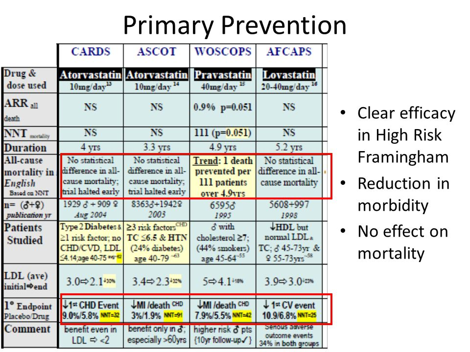 Primary Prevention Clear efficacy in High Risk Framingham