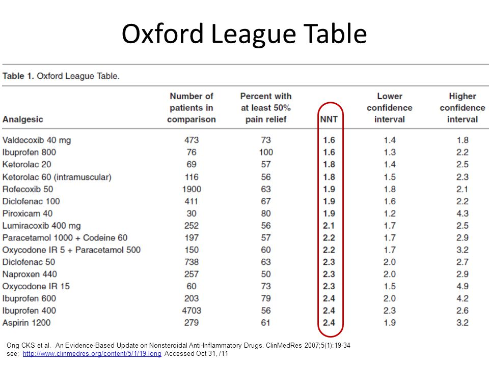 Oxford League Table