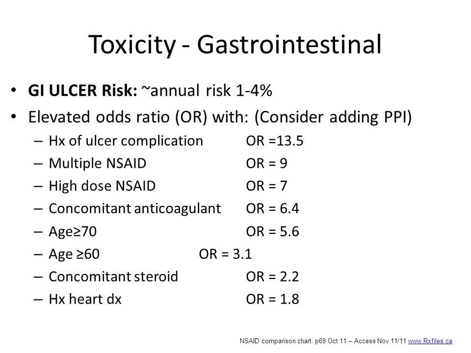Toxicity - Gastrointestinal