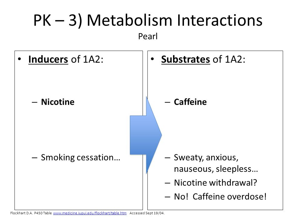 PK – 3) Metabolism Interactions