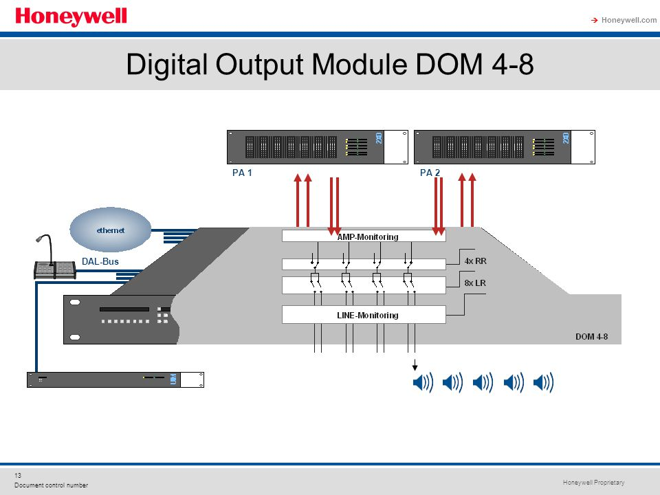 Digital Output Module DOM 4-8