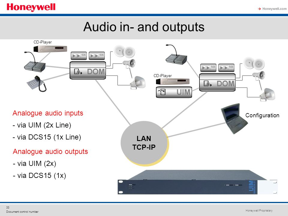 Audio in- and outputs UIM, audio inputs Analogue audio inputs