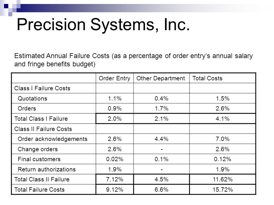 Precision Systems, Inc. Estimated Annual Failure Costs (as a percentage of order entry's annual salary.