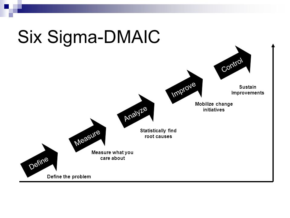 Six Sigma-DMAIC Control Improve Analyze Measure Define
