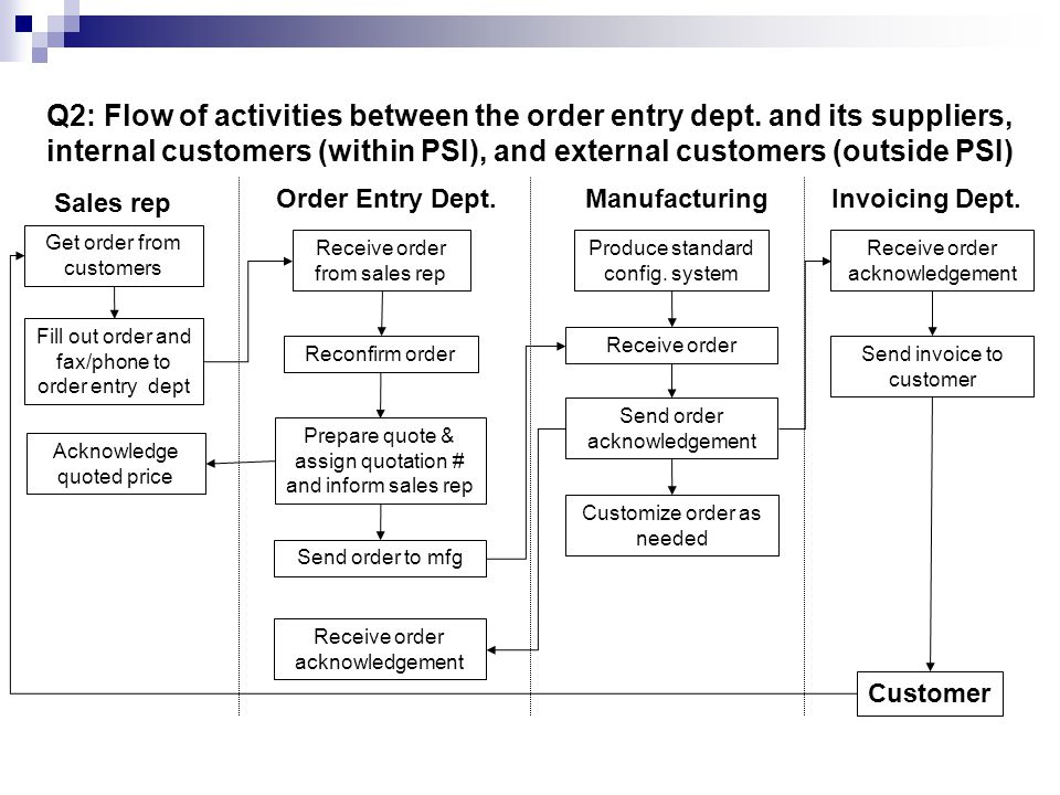 Q2: Flow of activities between the order entry dept