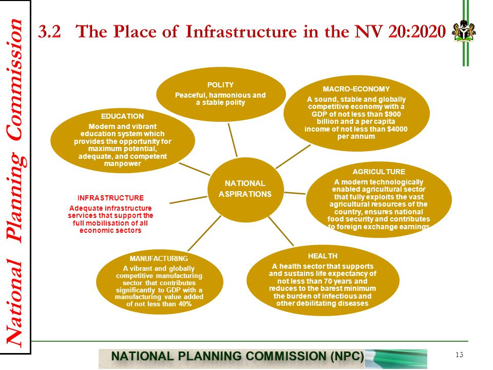3.2 The Place of Infrastructure in the NV 20:2020