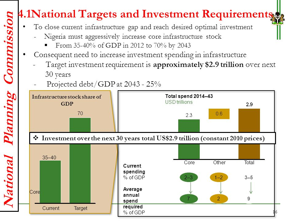 4.1National Targets and Investment Requirements