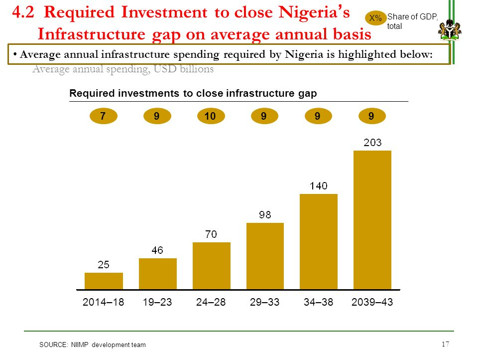 4.2 Required Investment to close Nigeria's