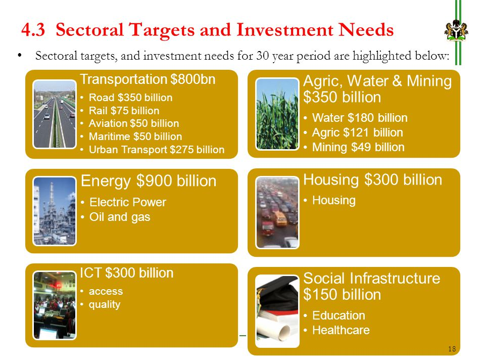 4.3 Sectoral Targets and Investment Needs