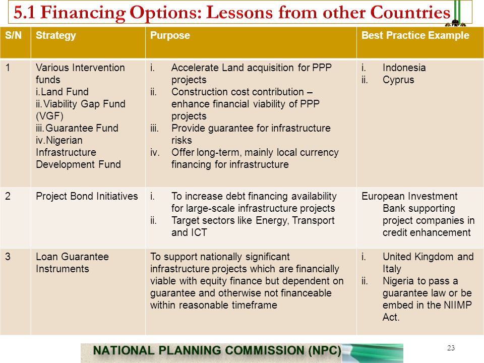 5.1 Financing Options: Lessons from other Countries