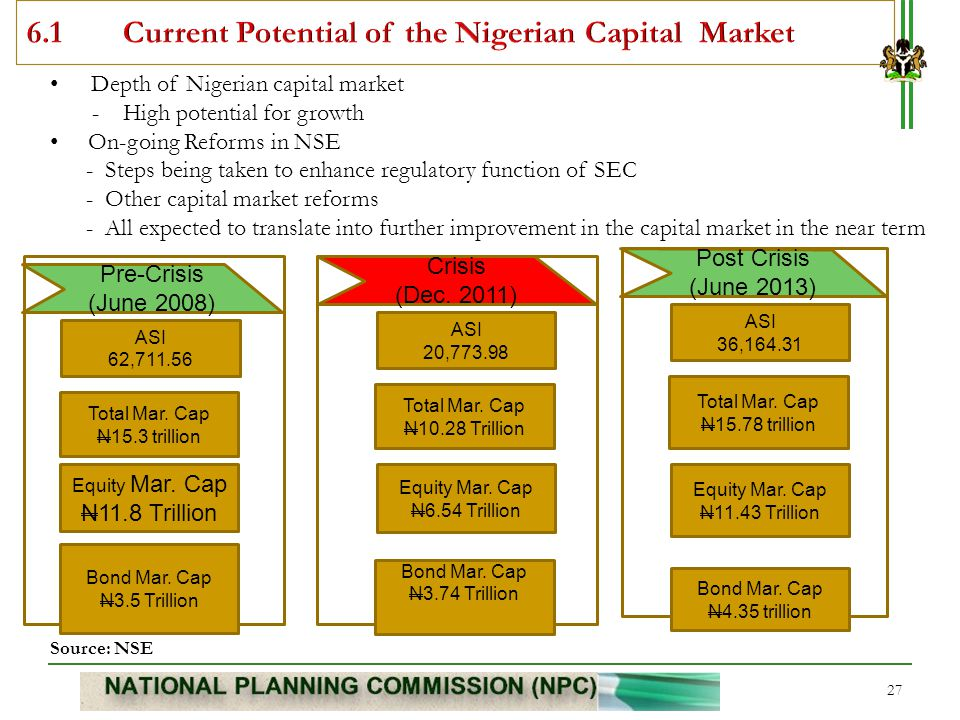 6.1 Current Potential of the Nigerian Capital Market