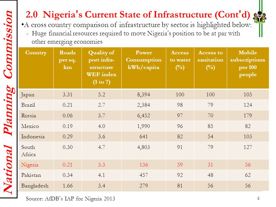 2.0 Nigeria's Current State of Infrastructure (Cont'd)