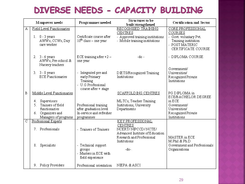 Diverse needs - capacity building