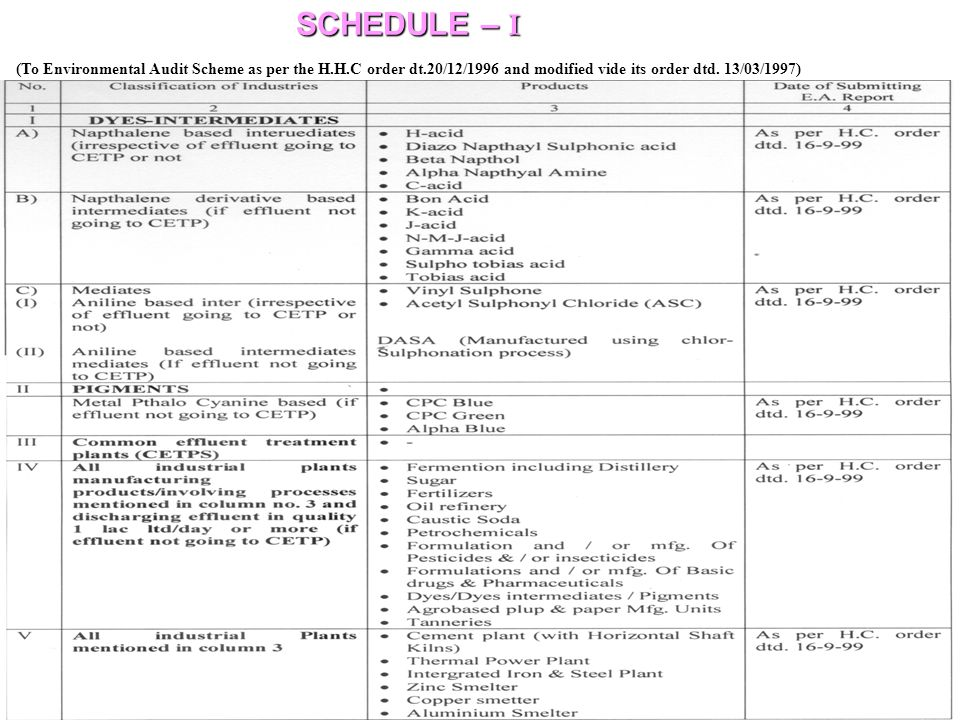 SCHEDULE – I (To Environmental Audit Scheme as per the H.H.C order dt.20/12/1996 and modified vide its order dtd.